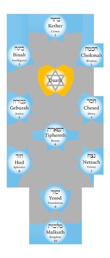limba romana kabala arbore kabalistic